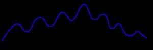 Intensität - Zeit (einfach)